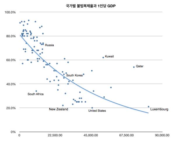 국가별 불법복제율과 1인당 GDP