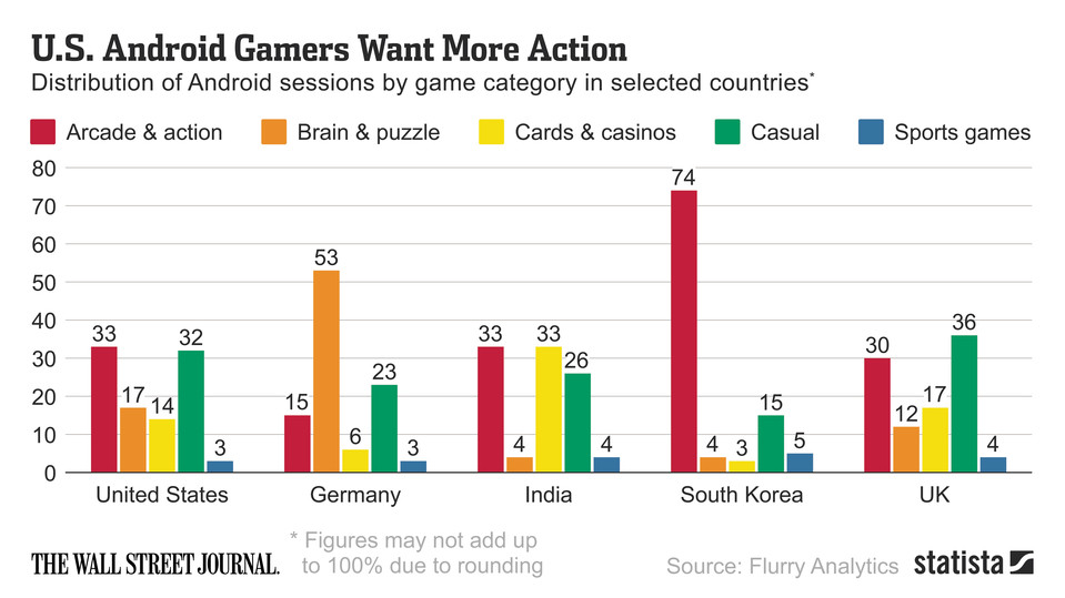 US Android Gamer want more action games