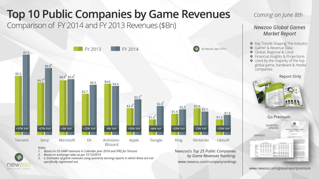 Newzoo_Top10_Public_Companies_Game_Revenues_FY2014_v2.0.0