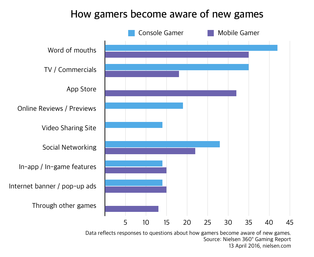 2016-how-gamers-become-aware-of-new-games