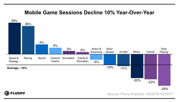 Mobile game sessions decline 10%