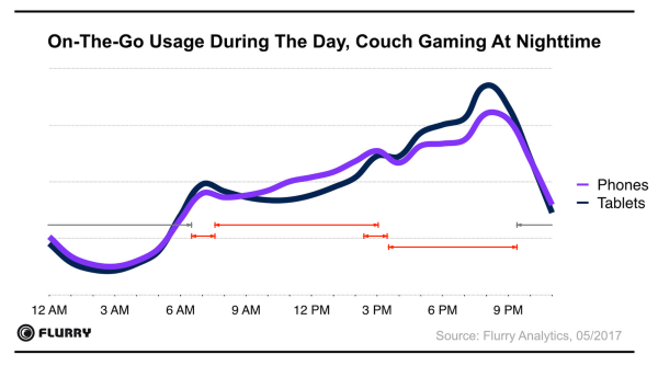 Usage during the day, couch gaming at nighttime