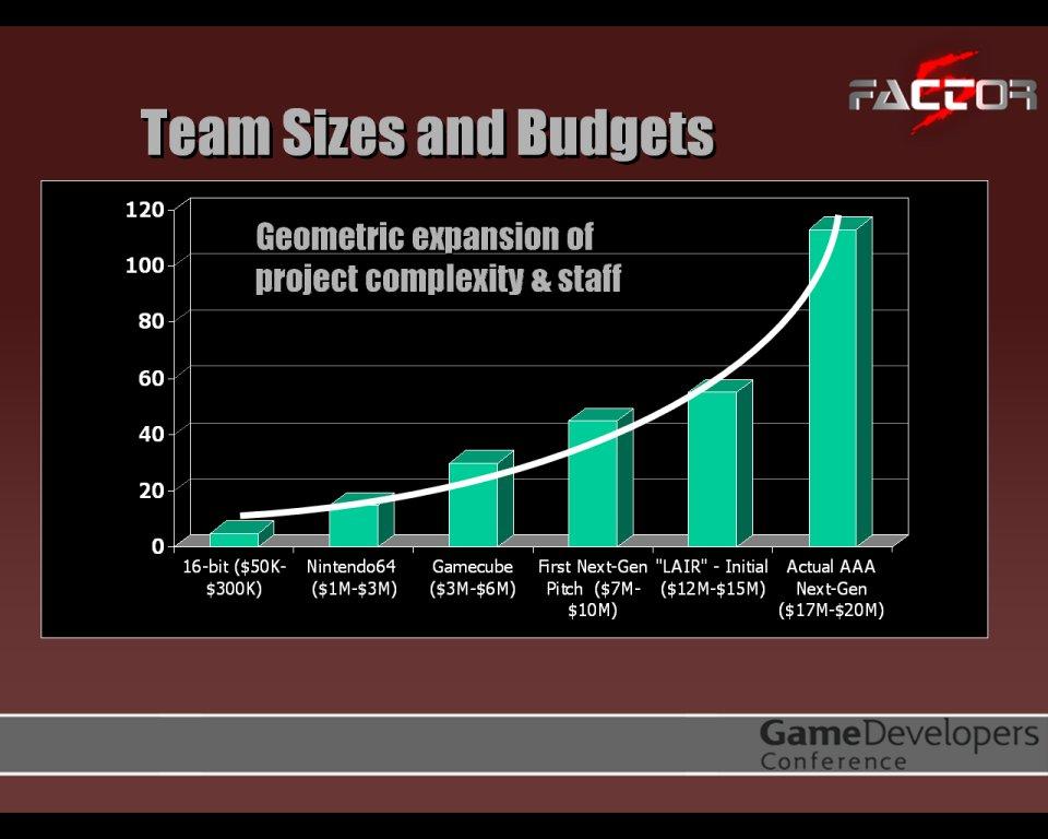 Factor_5_dev_costs